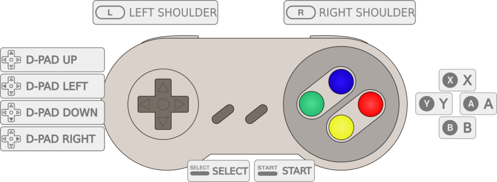 Retropie SNES kontroller layout