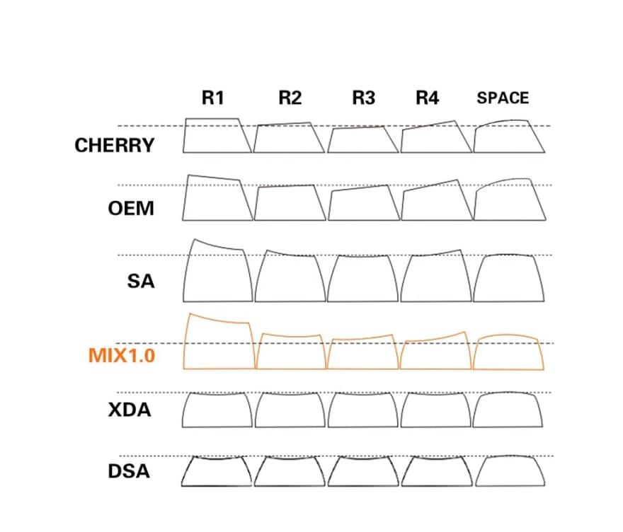 Forskjellige keyboard keycaps profiler
